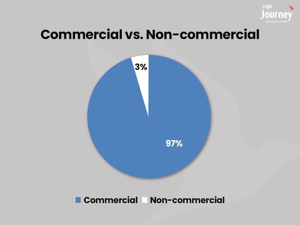Commercial vs. Non-commercial Flights