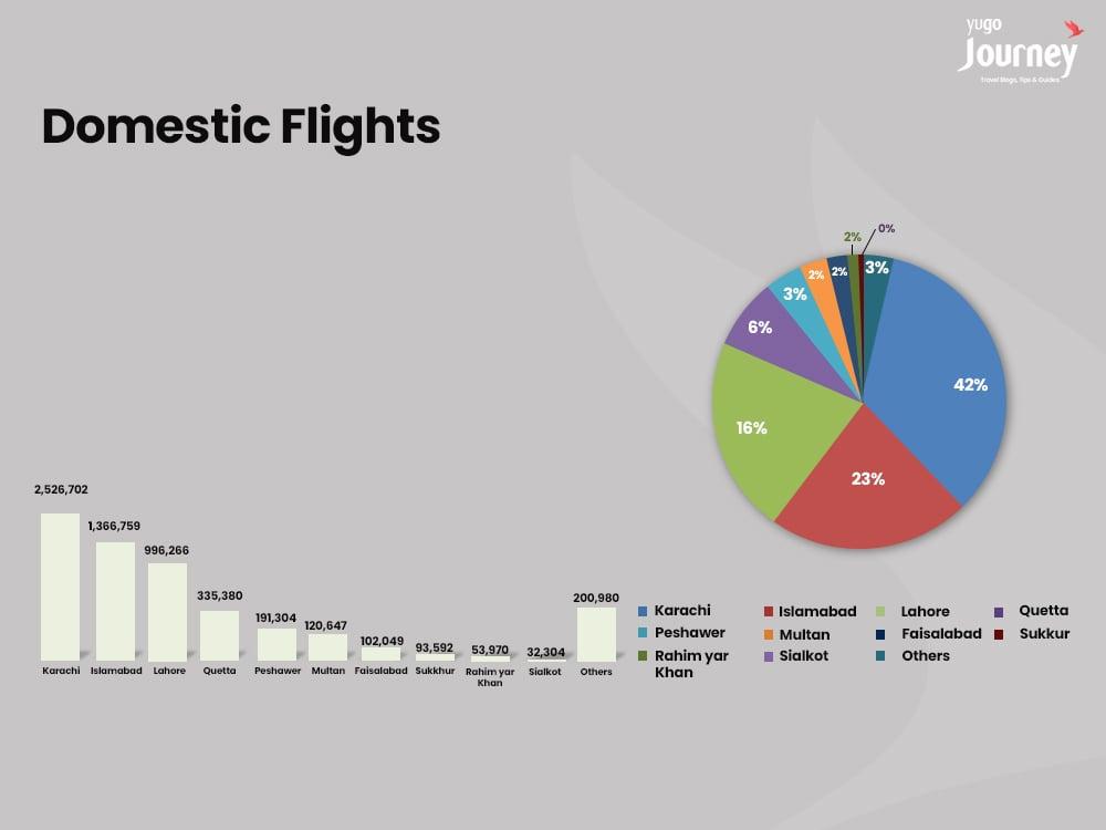 Commercial Flights