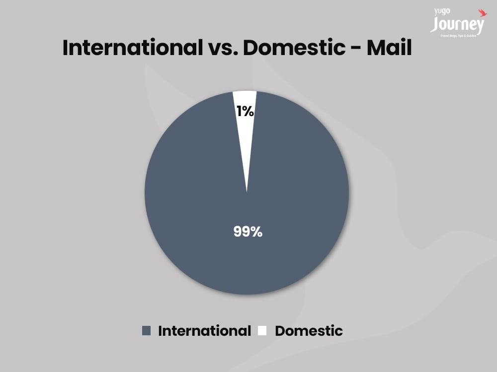 cargo vs mail