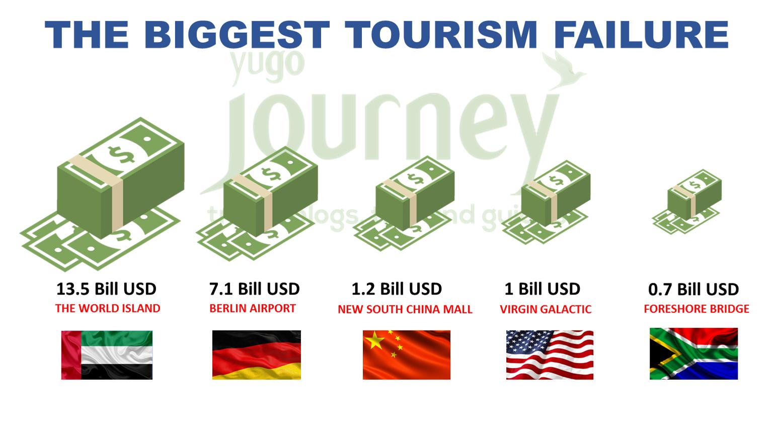 Tourism failure
